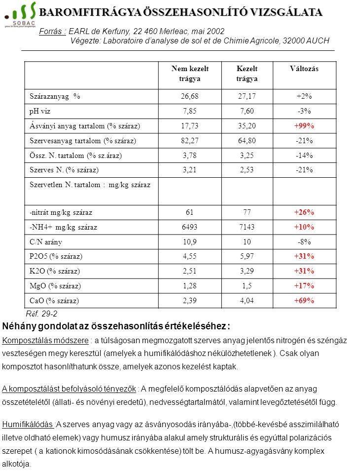 Kezeletlen trágya Kezelt trágya Különbség Szárazanyag tartalom %48,5456,59+17% pH víz7,326,45-12% Ásványi anyag tartalom (% száraz)27,7022,41-19% Szer