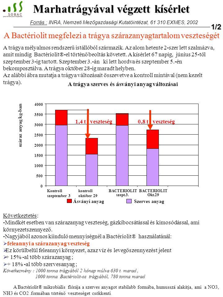 A kisérlet beállításának körülményei : - betelepítés előtt a szalmára szórva: 2,4 kg Bactériolit®/m3 kitermelésre szánt trágya - az állatok leadása után a trágyára szórva : 2,4 kg de Bactériolit®/m3 kitermelésre szánt trágya A trágya 1999 nyarán lett felkupacolva és nem lett megforgatva.
