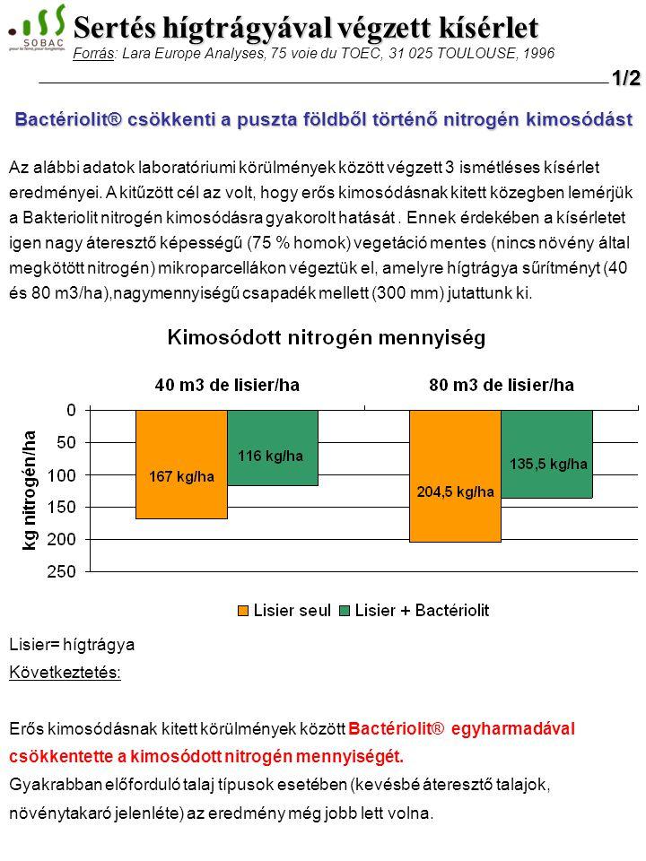 Bactériolit® csökkenti a puszta földből történő nitrogén kimosódást Az alábbi adatok laboratóriumi körülmények között végzett 3 ismétléses kísérlet eredményei.