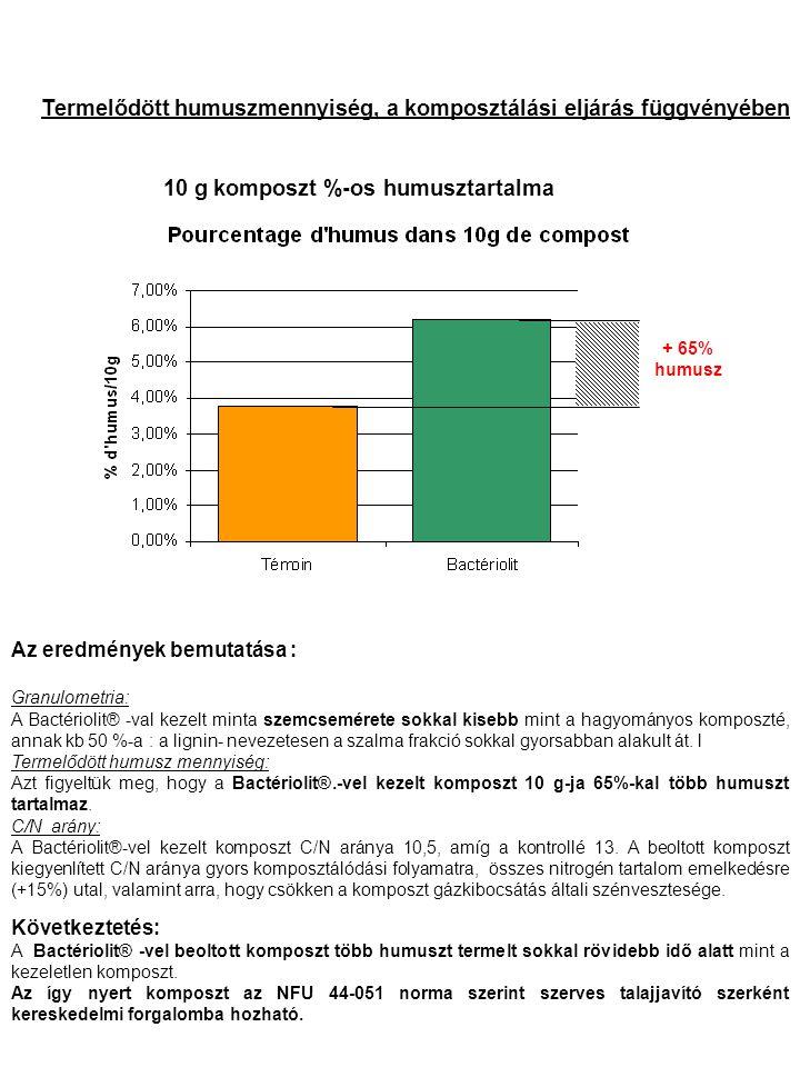 + 65% humusz Termelődött humuszmennyiség, a komposztálási eljárás függvényében 10 g komposzt %-os humusztartalma Az eredmények bemutatása : Granulometria: A Bactériolit® -val kezelt minta szemcsemérete sokkal kisebb mint a hagyományos komposzté, annak kb 50 %-a : a lignin- nevezetesen a szalma frakció sokkal gyorsabban alakult át.