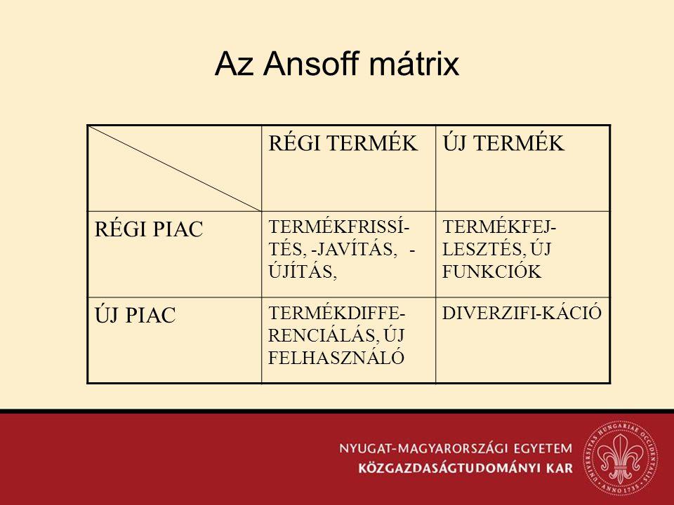 Az Ansoff mátrix RÉGI TERMÉKÚJ TERMÉK RÉGI PIAC TERMÉKFRISSÍ- TÉS, -JAVÍTÁS, - ÚJÍTÁS, TERMÉKFEJ- LESZTÉS, ÚJ FUNKCIÓK ÚJ PIAC TERMÉKDIFFE- RENCIÁLÁS,