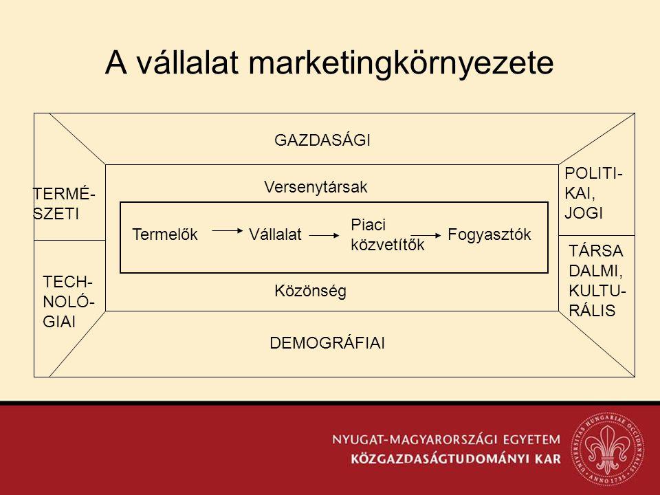 A vállalat marketingkörnyezete TÁRSA DALMI, KULTU- RÁLIS TermelőkVállalat Piaci közvetítők Fogyasztók Versenytársak Közönség GAZDASÁGI DEMOGRÁFIAI POL