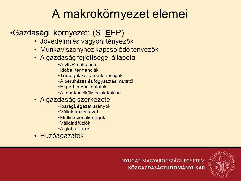 •Gazdasági környezet: (STEEP) •Jövedelmi és vagyoni tényezők •Munkaviszonyhoz kapcsolódó tényezők •A gazdaság fejlettsége, állapota •A GDP alakulása •