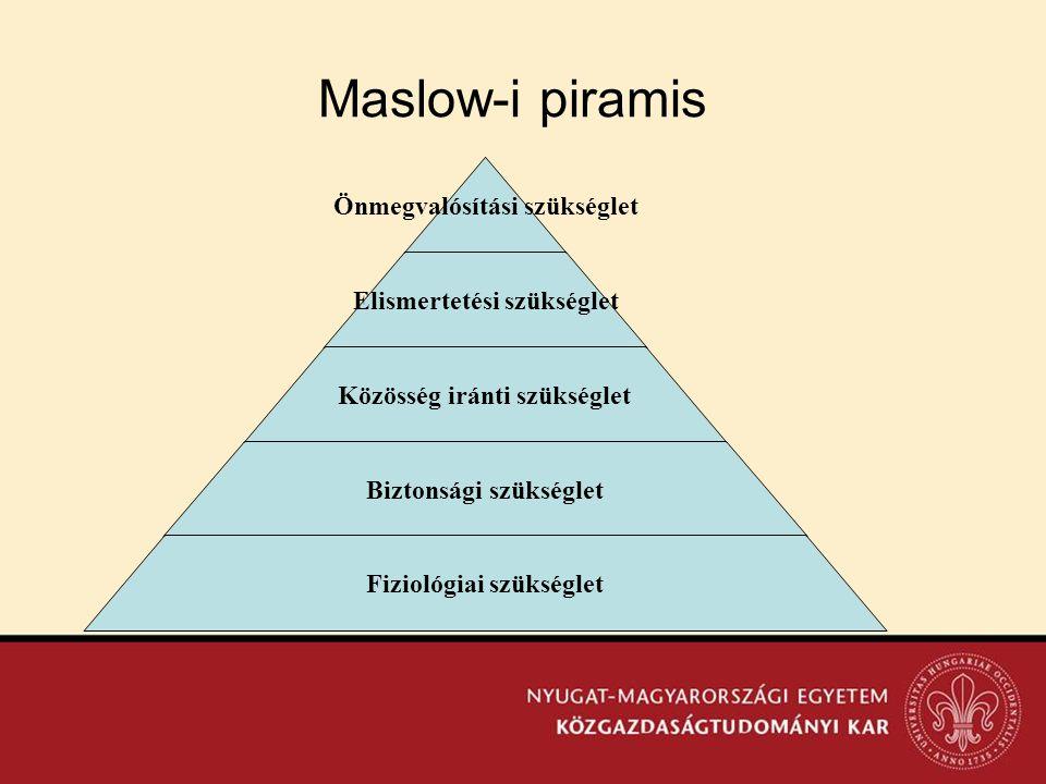 Maslow-i piramis Önmegvalósítási szükséglet Elismertetési szükséglet Közösség iránti szükséglet Biztonsági szükséglet Fiziológiai szükséglet