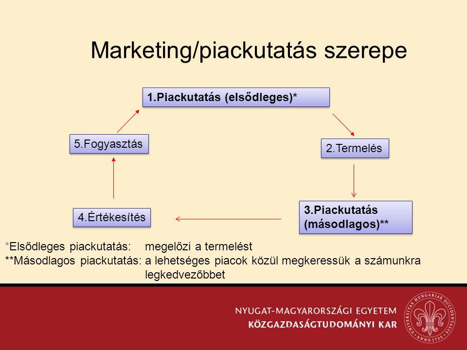 Marketing/piackutatás szerepe 1.Piackutatás (elsődleges)* 2.Termelés 3.Piackutatás (másodlagos)** 3.Piackutatás (másodlagos)** 5.Fogyasztás 4.Értékesí