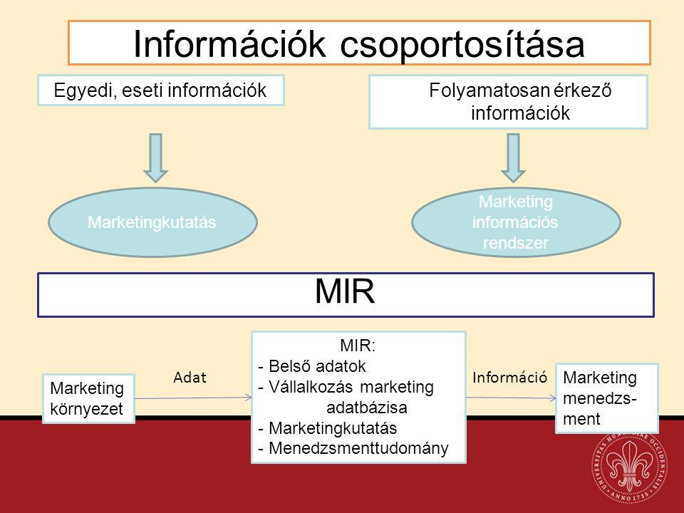 Információk csoportosítása Folyamatosan érkező információk Egyedi, eseti információk Marketingkutatás Marketing információs rendszer MIR Marketing kör