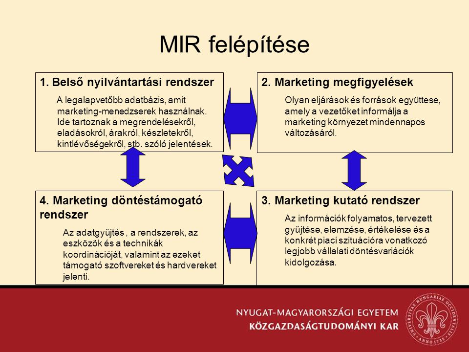 MIR felépítése 2. Marketing megfigyelések Olyan eljárások és források együttese, amely a vezetőket informálja a marketing környezet mindennapos változ