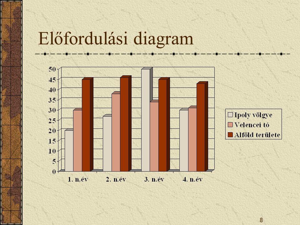 8 Előfordulási diagram