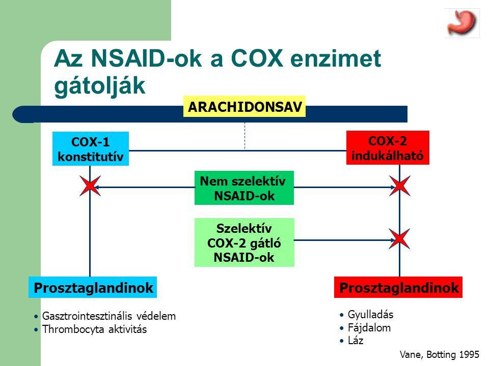 Az NSAID-ok a COX enzimet gátolják ARACHIDONSAV Prosztaglandinok Nem szelektív NSAID-ok COX-1 konstitutív COX-2 indukálható Szelektív COX-2 gátló NSAID-ok • Gasztrointesztinális védelem • Thrombocyta aktivitás • Gyulladás • Fájdalom • Láz Vane, Botting 1995