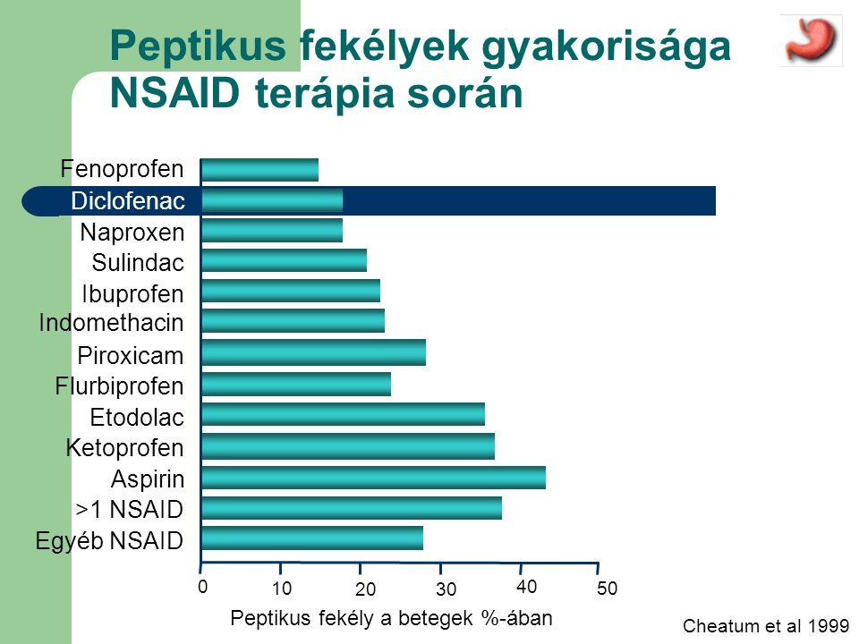 Peptikus fekélyek gyakorisága NSAID terápia során Cheatum et al 1999 Peptikus fekély a betegek %-ában 50 0 10 30 40 20 Fenoprofen Diclofenac Naproxen Sulindac Ibuprofen Indomethacin Piroxicam Flurbiprofen Etodolac Ketoprofen Aspirin >1 NSAID Egyéb NSAID