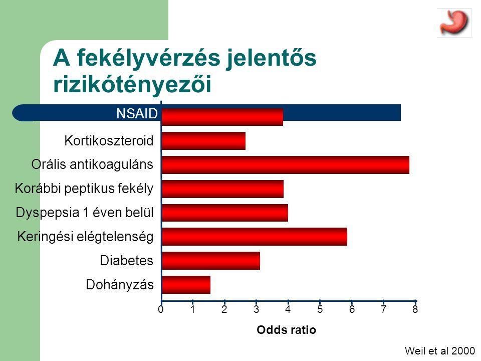 012348567 Weil et al 2000 Odds ratio Dohányzás Diabetes Keringési elégtelenség Dyspepsia 1 éven belül Korábbi peptikus fekély Orális antikoaguláns Kortikoszteroid NSAID A fekélyvérzés jelentős rizikótényezői