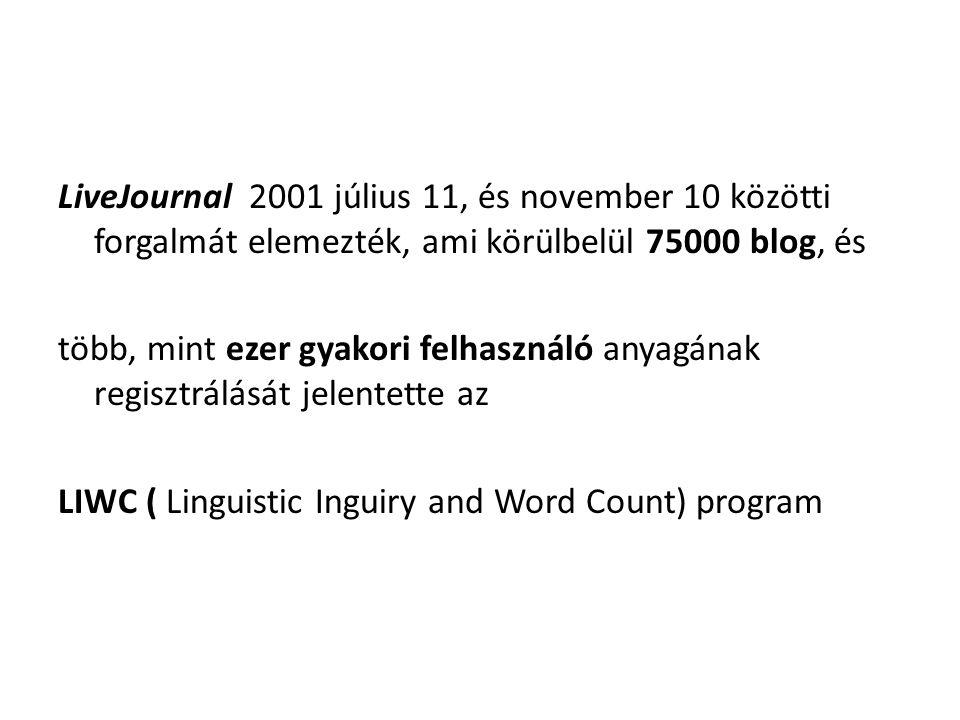 LiveJournal 2001 július 11, és november 10 közötti forgalmát elemezték, ami körülbelül 75000 blog, és több, mint ezer gyakori felhasználó anyagának regisztrálását jelentette az LIWC ( Linguistic Inguiry and Word Count) program
