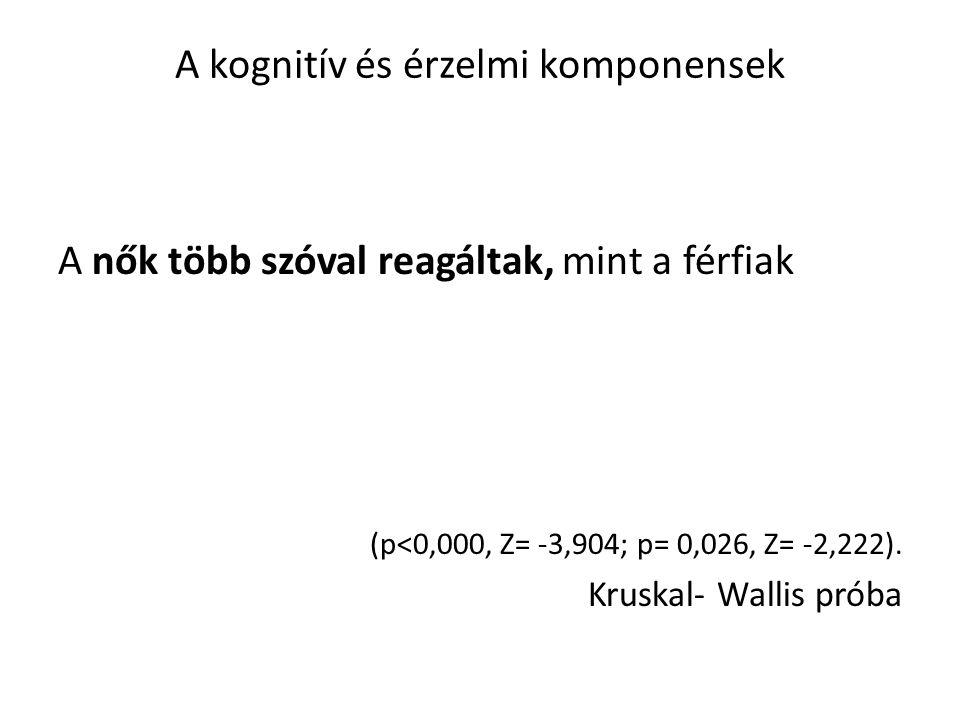 A kognitív és érzelmi komponensek A nők több szóval reagáltak, mint a férfiak (p<0,000, Z= -3,904; p= 0,026, Z= -2,222).
