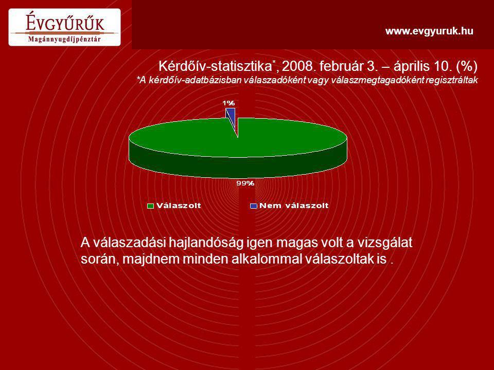 www.evgyuruk.hu Az elégedettség átlagpontszáma a lekérdezés hullámai szerint (1-5 pont) A megkérdezettek összességében, döntő részben elégedettnek és készségesnek mutatkoztak a magánnyugdíjpénztár irányában.