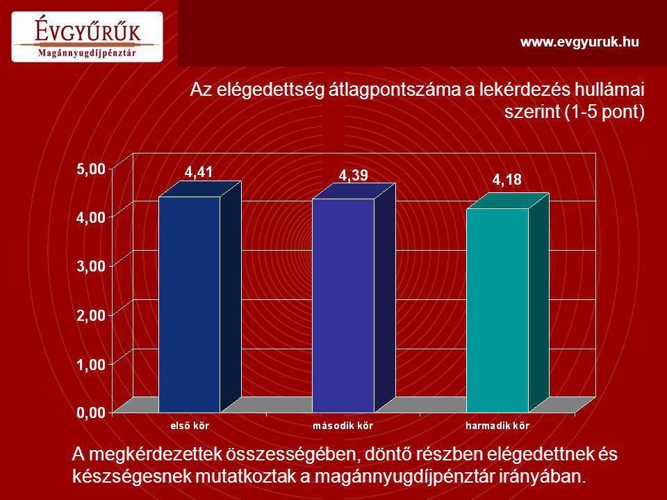www.evgyuruk.hu Körülbelül mennyi volt az Évgyűrűk Magánnyugdíjpénztár öt éves átlagos reálhozama.