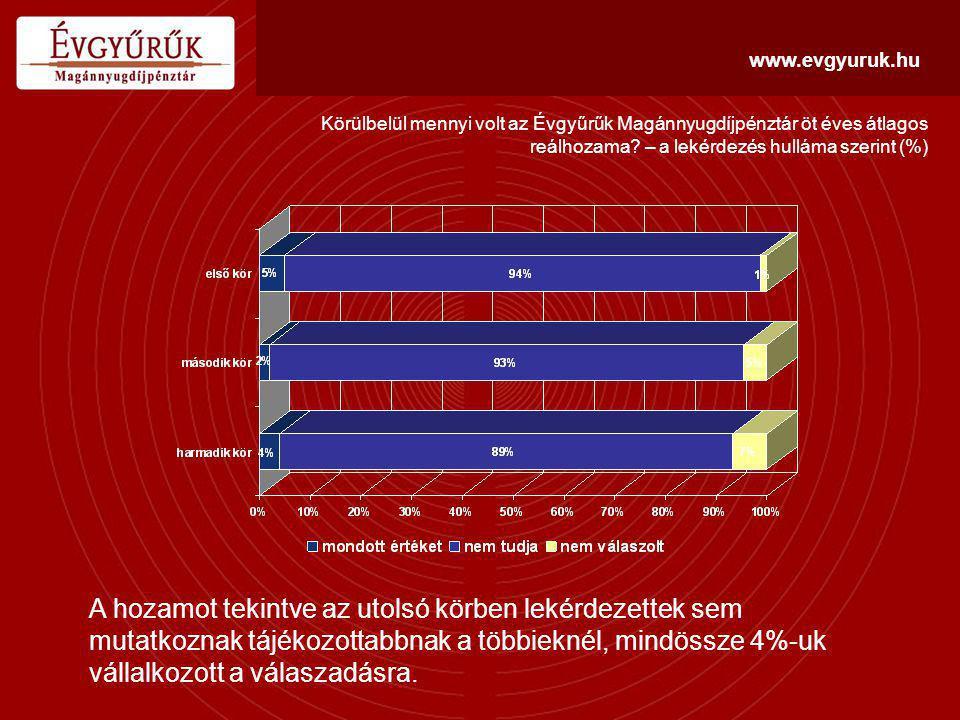 """www.evgyuruk.hu A hozam megítélése a lekérdezés hullámai szerint (%) Az összes kérdést tekintve a hozam mértékének megítélésében mutatkozik a legnagyobb eltérés valamely magyarázó tényező alapján: a """"jól értesült üzletkötői kör fele úgy gondolja, hogy az Évgyűrűk hozama nem különbözik más nyugdíjpénztárakétól (a másik két körben 23-32% volt ez az arány)."""