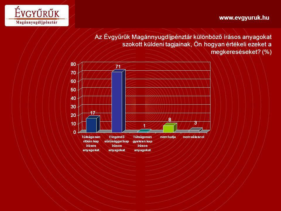 www.evgyuruk.hu Az Évgyűrűk Magánnyugdíjpénztár különböző írásos anyagokat szokott küldeni tagjainak, Ön hogyan értékeli ezeket a megkereséseket.