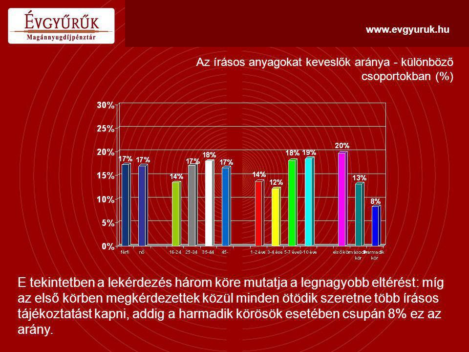 www.evgyuruk.hu Az írásos anyagokat keveslők aránya - különböző csoportokban (%) E tekintetben a lekérdezés három köre mutatja a legnagyobb eltérést: míg az első körben megkérdezettek közül minden ötödik szeretne több írásos tájékoztatást kapni, addig a harmadik körösök esetében csupán 8% ez az arány.