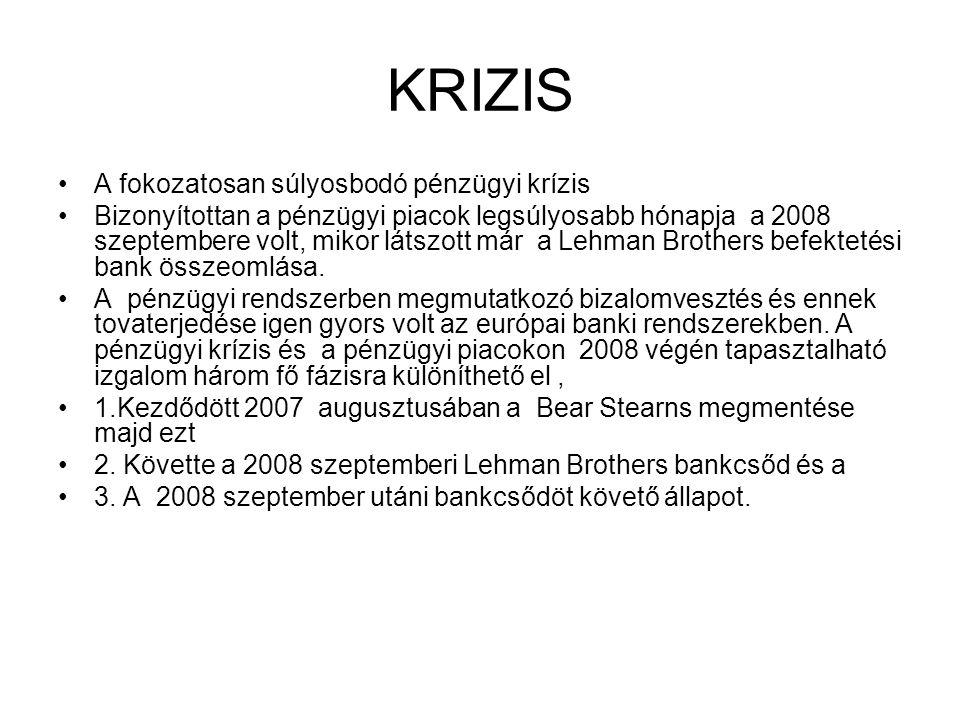 KRIZIS •A fokozatosan súlyosbodó pénzügyi krízis •Bizonyítottan a pénzügyi piacok legsúlyosabb hónapja a 2008 szeptembere volt, mikor látszott már a Lehman Brothers befektetési bank összeomlása.