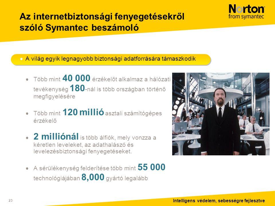 Intelligens védelem, sebességre fejlesztve 23 Az internetbiztonsági fenyegetésekről szóló Symantec beszámoló  A világ egyik legnagyobb biztonsági adatforrására támaszkodik  Több mint 40 000 érzékelőt alkalmaz a hálózati tevékenység 180 -nál is több országban történő megfigyelésére  Több mint 120 millió asztali számítógépes érzékelő  2 milliónál is több álfiók, mely vonzza a kéretlen leveleket, az adathalászó és levelezésbiztonsági fenyegetéseket.