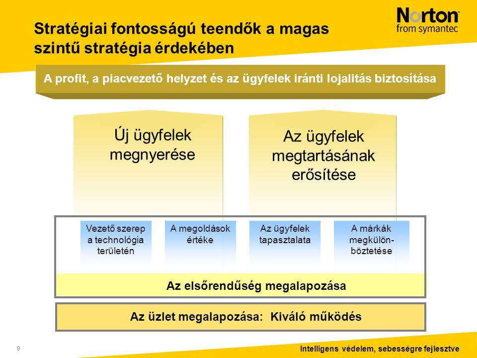Intelligens védelem, sebességre fejlesztve 9 Új ügyfelek megnyerése Az ügyfelek megtartásának erősítése Stratégiai fontosságú teendők a magas szintű stratégia érdekében Az elsőrendűség megalapozása Vezető szerep a technológia területén A megoldások értéke Az ügyfelek tapasztalata A márkák megkülön- böztetése A profit, a piacvezető helyzet és az ügyfelek iránti lojalitás biztosítása Az üzlet megalapozása: Kiváló működés