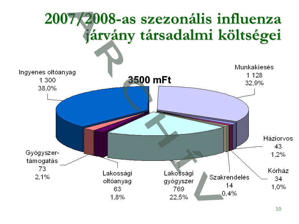 10 2007/2008-as szezonális influenza járvány társadalmi költségei 3500 mFt
