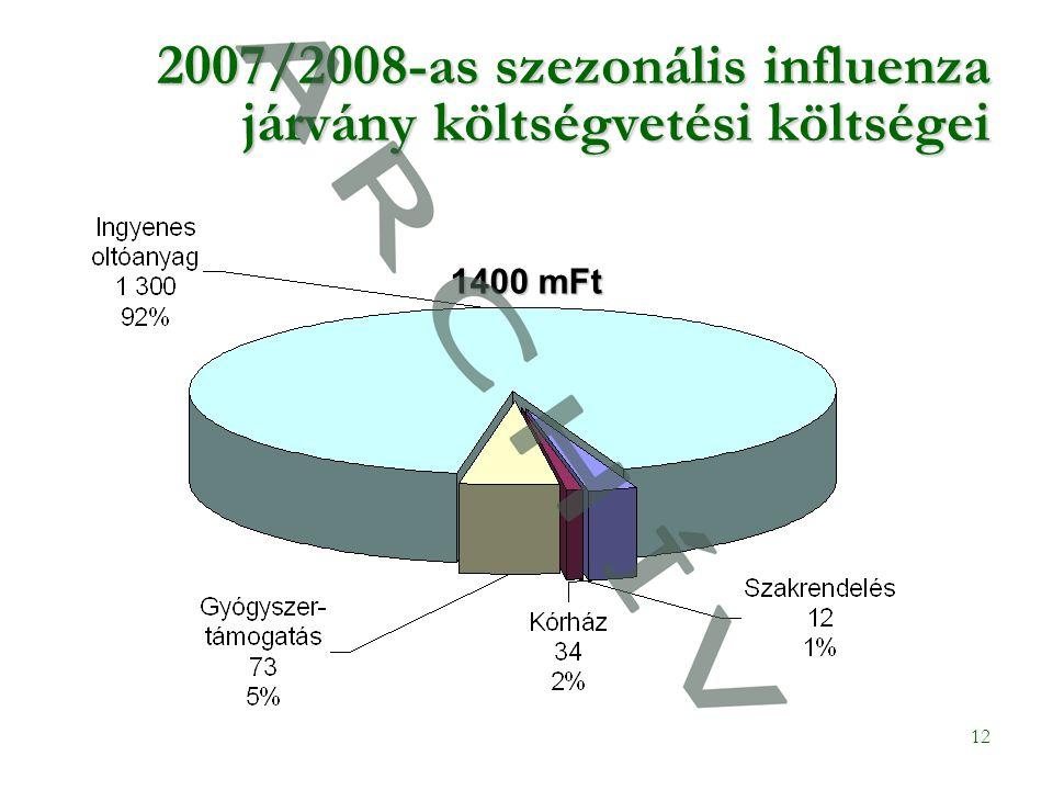 12 2007/2008-as szezonális influenza járvány költségvetési költségei 1400 mFt