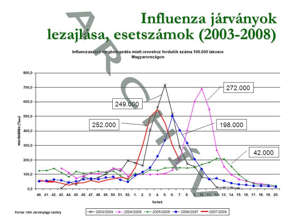 6 Influenza járványok lezajlása, esetszámok (2003-2008) 252.000 249.000 272.000 198.000 42.000