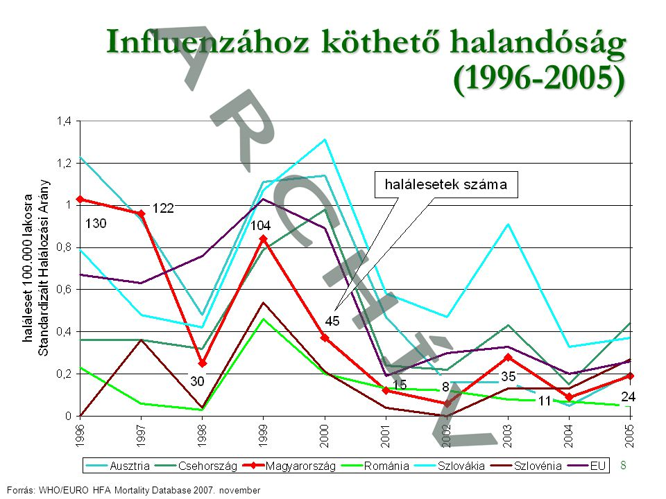 8 Influenzához köthető halandóság (1996-2005) Forrás: WHO/EURO HFA Mortality Database 2007.