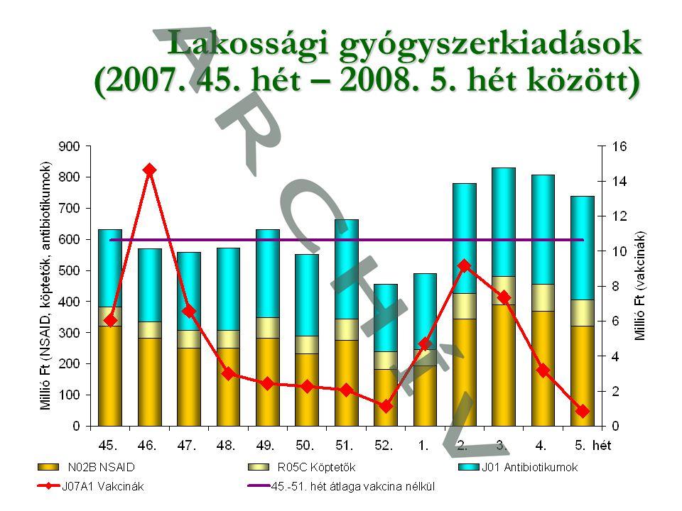 9 Lakossági gyógyszerkiadások (2007. 45. hét – 2008. 5. hét között)