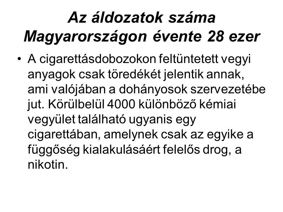 Az áldozatok száma Magyarországon évente 28 ezer •A cigarettásdobozokon feltüntetett vegyi anyagok csak töredékét jelentik annak, ami valójában a dohá