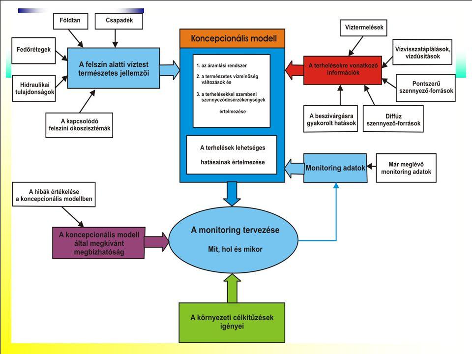 A Phare projekt keretében készült adatbázis a következő, lokális modell kialakítását segítő információkat tartalmazza: A monitoring-pont létesítési adatai; Vízminőségi adatok; Vízföldtani adatok; Az utánpótlásra vonatkozó információk; Földhasználati (és ezen keresztül terhelési) információk; Kutak estében az elérési időre vonatkozó információ, (trícium- tartalom).