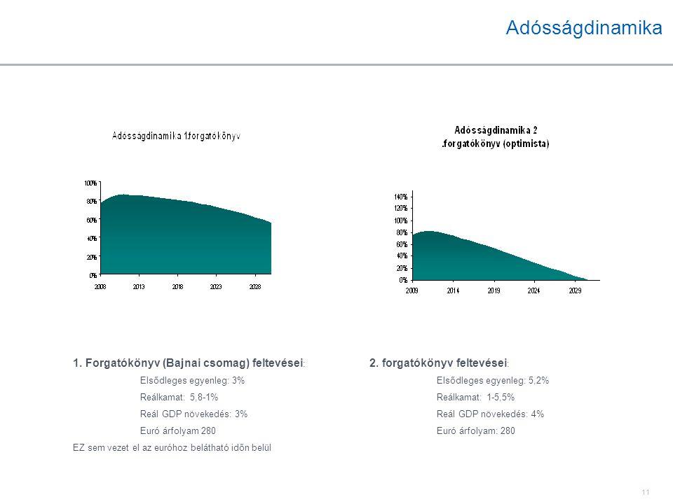 11 Adósságdinamika 1. Forgatókönyv (Bajnai csomag) feltevései : Elsődleges egyenleg: 3% Reálkamat: 5,8-1% Reál GDP növekedés: 3% Euró árfolyam 280 EZ