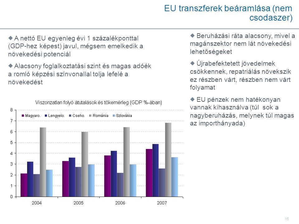 15 EU transzferek beáramlása (nem csodaszer) A nettó EU egyenleg évi 1 százalékponttal (GDP-hez képest) javul, mégsem emelkedik a növekedési potenciál