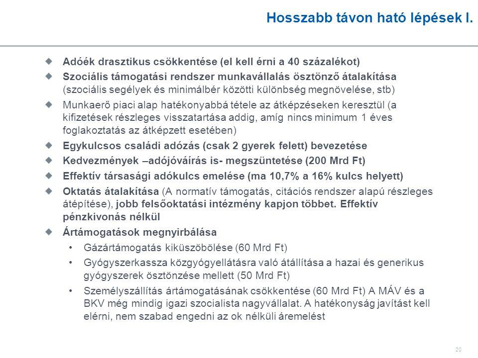 20 Hosszabb távon ható lépések I. Adóék drasztikus csökkentése (el kell érni a 40 százalékot) Szociális támogatási rendszer munkavállalás ösztönző áta