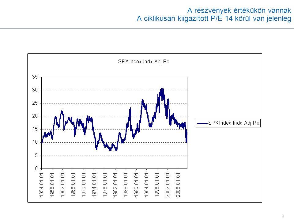 3 A részvények értékükön vannak A ciklikusan kiigazított P/E 14 körül van jelenleg