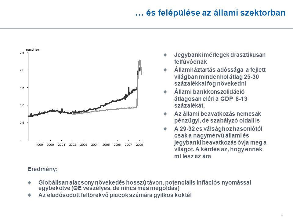 6 … és felépülése az állami szektorban Eredmény: Globálisan alacsony növekedés hosszú távon, potenciális inflációs nyomással egybekötve (QE veszélyes,