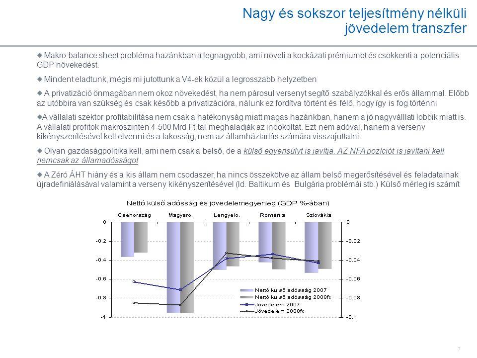 7 Nagy és sokszor teljesítmény nélküli jövedelem transzfer Makro balance sheet probléma hazánkban a legnagyobb, ami növeli a kockázati prémiumot és cs