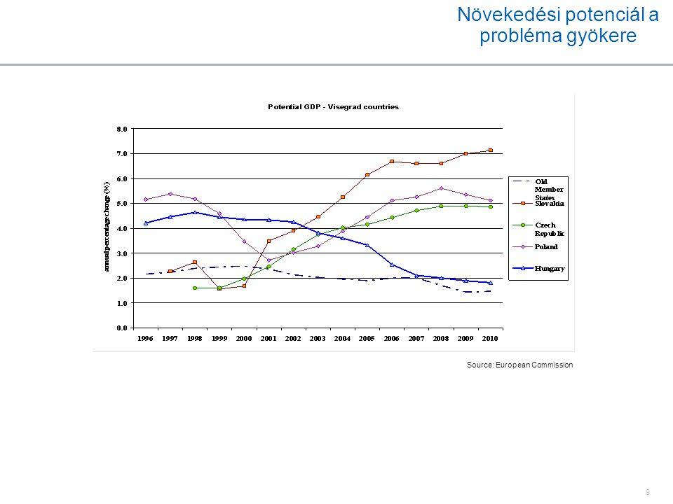 9 Növekedési potenciál a probléma gyökere Source: European Commission