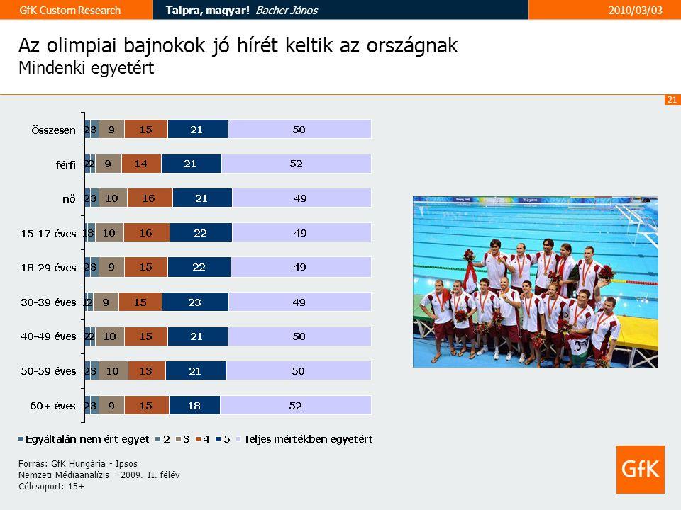 21 GfK Custom ResearchTalpra, magyar.