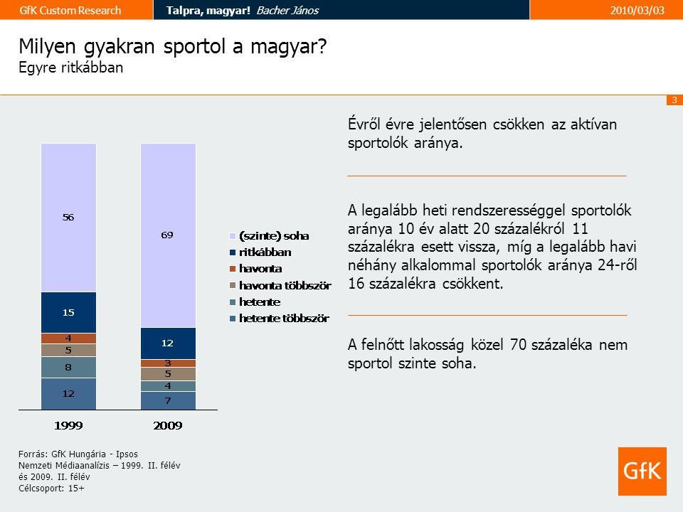 3 GfK Custom ResearchTalpra, magyar. Bacher János2010/03/03 Milyen gyakran sportol a magyar.