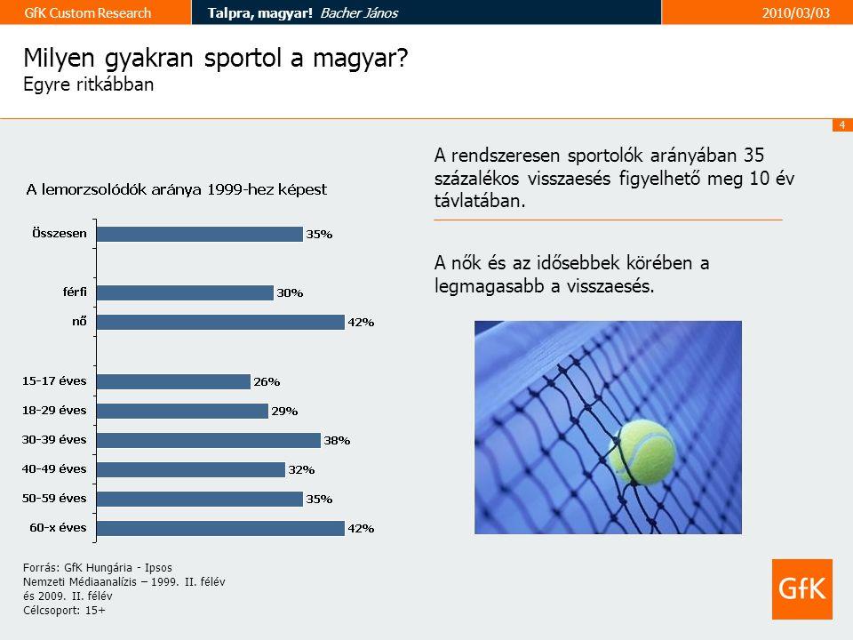 4 GfK Custom ResearchTalpra, magyar. Bacher János2010/03/03 Milyen gyakran sportol a magyar.