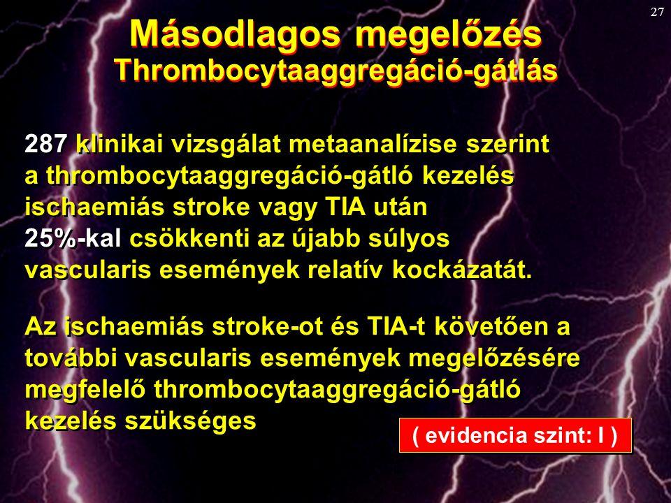 27 Másodlagos megelőzés Thrombocytaaggregáció-gátlás Másodlagos megelőzés Thrombocytaaggregáció-gátlás 287 klinikai vizsgálat metaanalízise szerint a