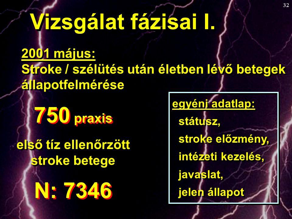 32 2001 május: Stroke / szélütés után életben lévő betegek állapotfelmérése 2001 május: Stroke / szélütés után életben lévő betegek állapotfelmérése V