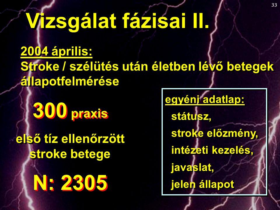 33 2004 április: Stroke / szélütés után életben lévő betegek állapotfelmérése 2004 április: Stroke / szélütés után életben lévő betegek állapotfelméré