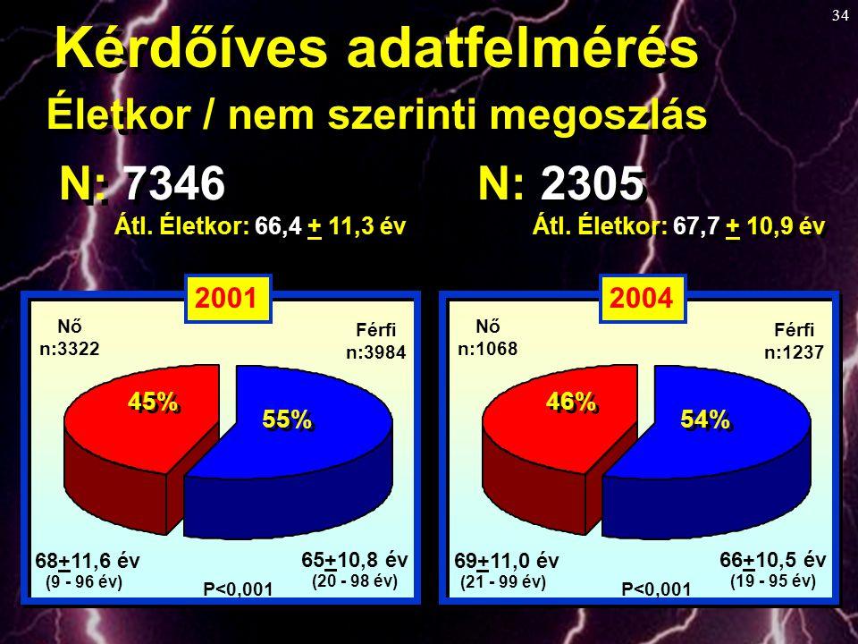 34 Kérdőíves adatfelmérés N: 7346 Átl. Életkor: 66,4 + 11,3 év Életkor / nem szerinti megoszlás N: 2305 Átl. Életkor: 67,7 + 10,9 év 65+10,8 év (20 -