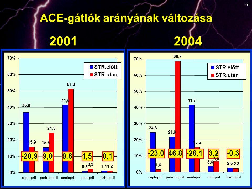 36 1,1 0,8 41,5 15,5 36,8 1,2 2,3 51,3 24,5 15,9 0% 10% 20% 30% 40% 50% 60% 70% captoprilperindoprilenalaprilramiprillisinopril STR.előtt STR.után -20