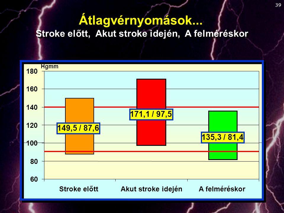39 149,5 / 87,6 171,1 / 97,5 135,3 / 81,4 60 80 100 120 140 160 180 Stroke előttAkut stroke idejénA felméréskor Hgmm Átlagvérnyomások... Stroke előtt,