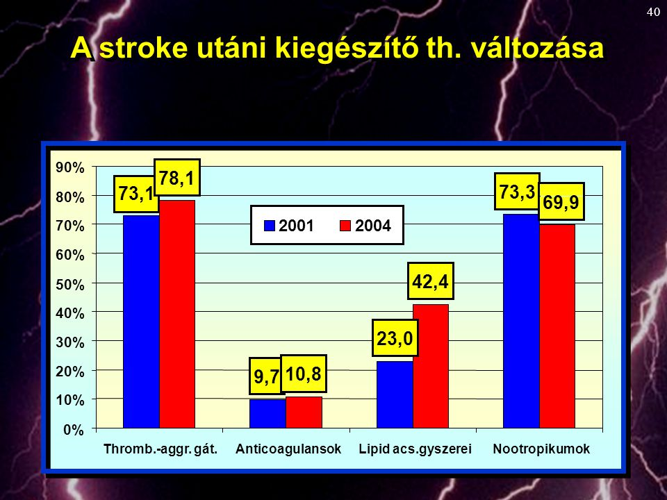 40 9,7 73,1 23,0 73,3 10,8 69,9 42,4 78,1 0% 10% 20% 30% 40% 50% 60% 70% 80% 90% Thromb.-aggr. gát.AnticoagulansokLipid acs.gyszereiNootropikumok 2001