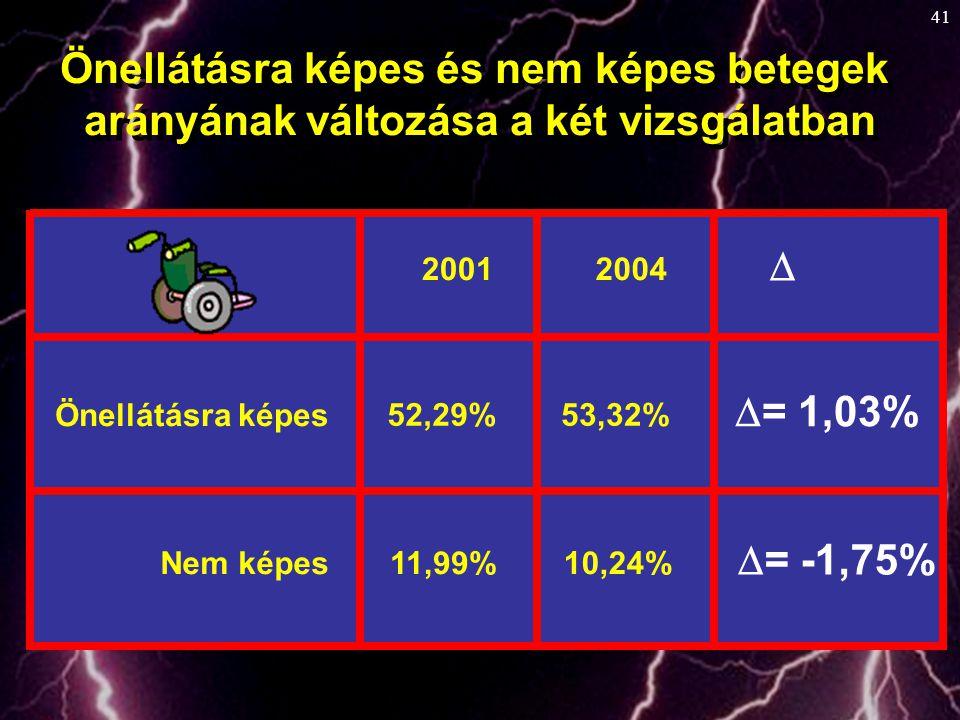 41 20012004  Önellátásra képes 52,29%53,32%  = 1,03% Nem képes11,99%10,24%  = -1,75% Önellátásra képes és nem képes betegek arányának változása a k